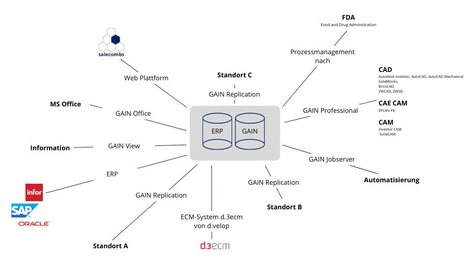 joerg-paule-informationssysteme-gmbh-pdm-gain-fda-erp